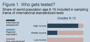 The Case for Global Standardized Testing